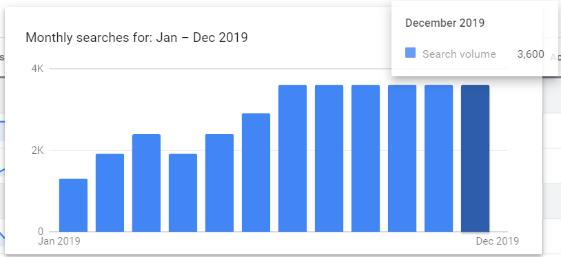 สถิติการ Search Keyword Manychat ในเดือนธันวาคม ปี 2019