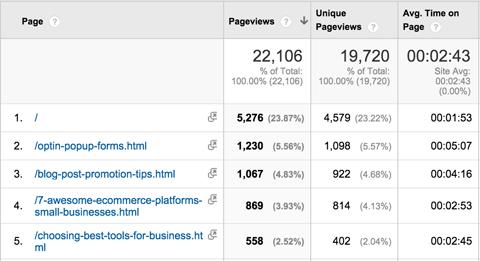 คนเข้าเว็บเข้าหน้าอะไรบ้าง สามารถดูใน Google Analytics ได้