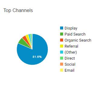 ตัวอย่างข้อมูลแสดง channels ของ Google Analytics