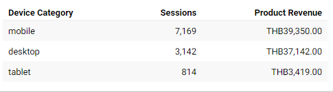 สามารถดูว่าผู้ใช้งานผ่าน Device ใดได้ผ่าน Google Analytics