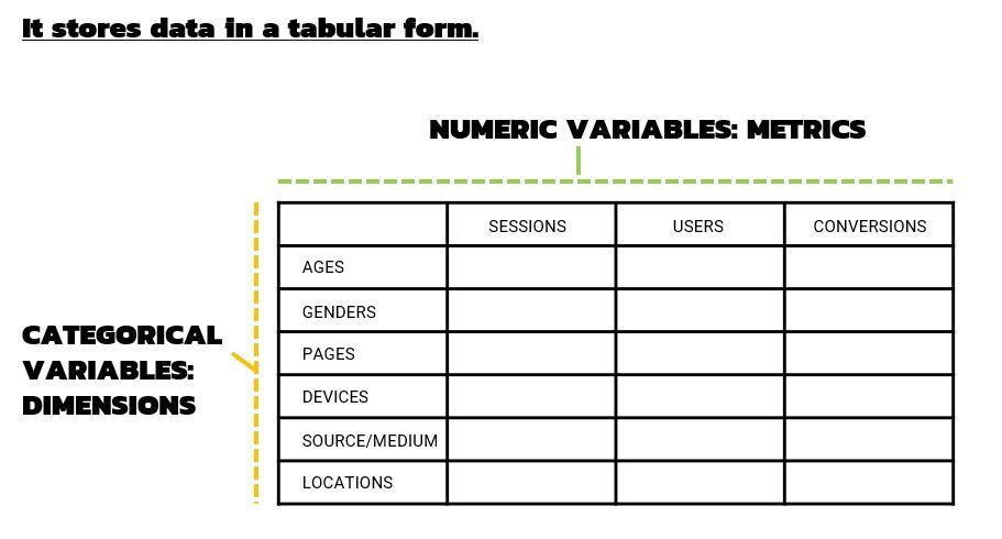 Google Analytics แสดงข้อมูลดิบในรูปแบบของตาราง