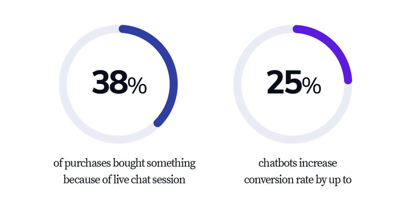 Lead Generation โดยใช้ Chatbot