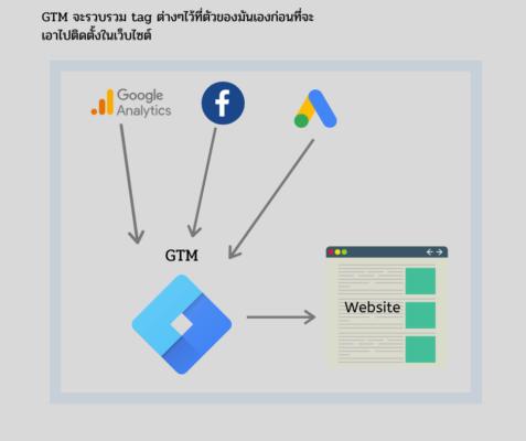 เมื่อติดตั้ง Google Tag Manager แล้วจะช่วยให้ง่ายต่อการ Tracking ต่างๆ