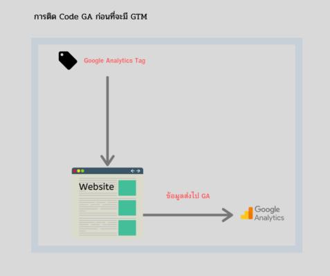 การ Tracking ต่างๆ โดยที่ไม่ได้ใช้ Google Tag Manager