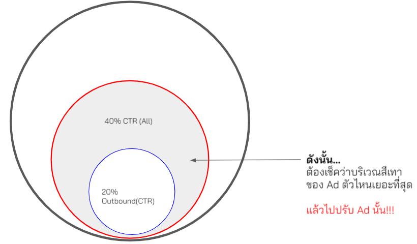 วิธีเพิ่ม CTR ของ Outbound Click