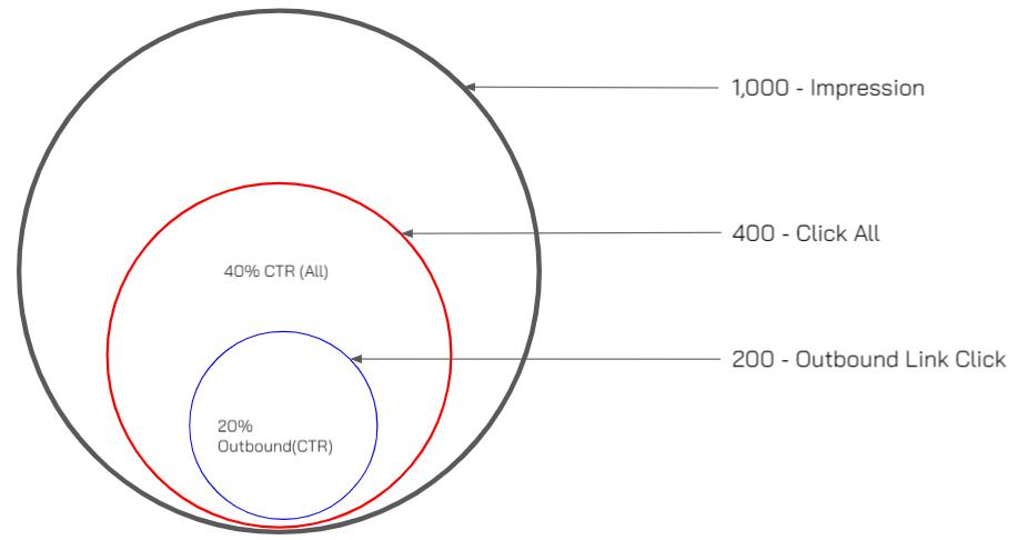 เปรียบเทียบเป็นเปอร์เซ็นของ CTR แต่ละประเภท