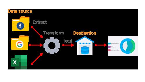 3.ทำ Data Pipeline ของธุรกิจลูกค้าเพื่อให้สามารถดูข้อมูล Dashboard ได้อย่าง Automation