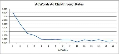 adwords-ad-ctr