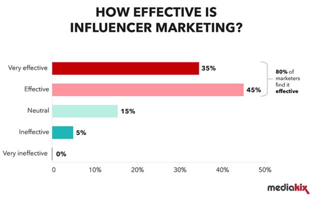สถิติผลตอบลัพธ์ของการทำการตลาดผ่าน influencer