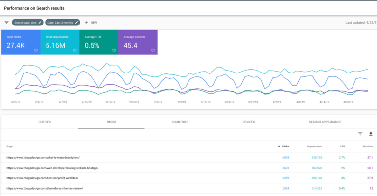 Average Position in search console
